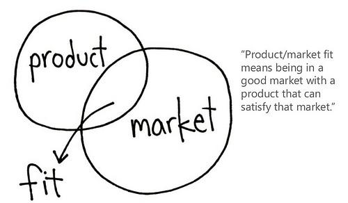 ملاءمة المنتج للسوق