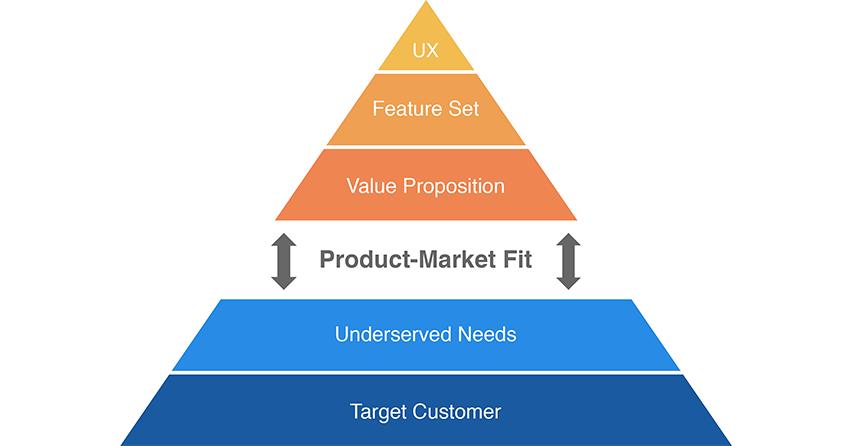 The Lean Product Playbook by Dan Olsen - أصغر منتج قيم MVP